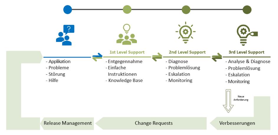Prozessablauf des SAP Sales Cloud Support im Diagramm