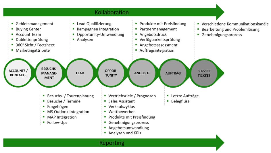Flussdiagramm der SAP Sales Cloud Prozesse