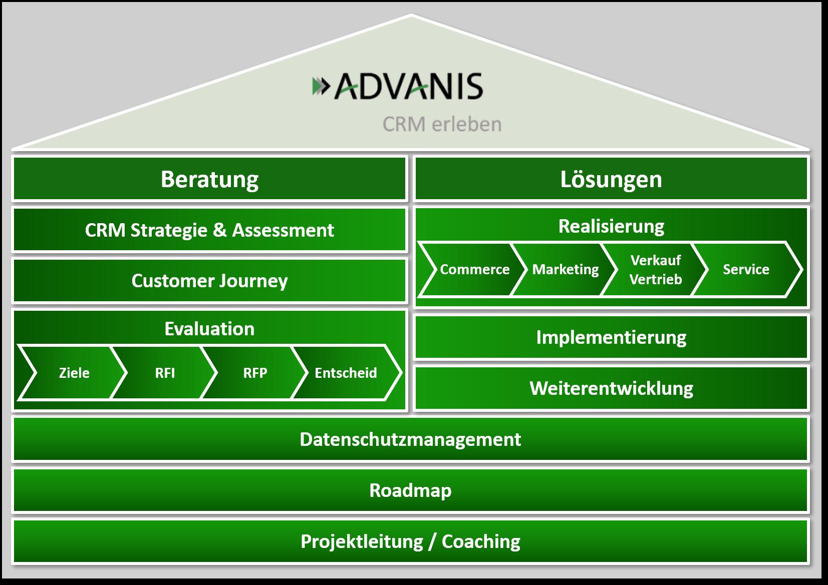 Arbeiten bei Advanis offene Jobs SAP Zürich