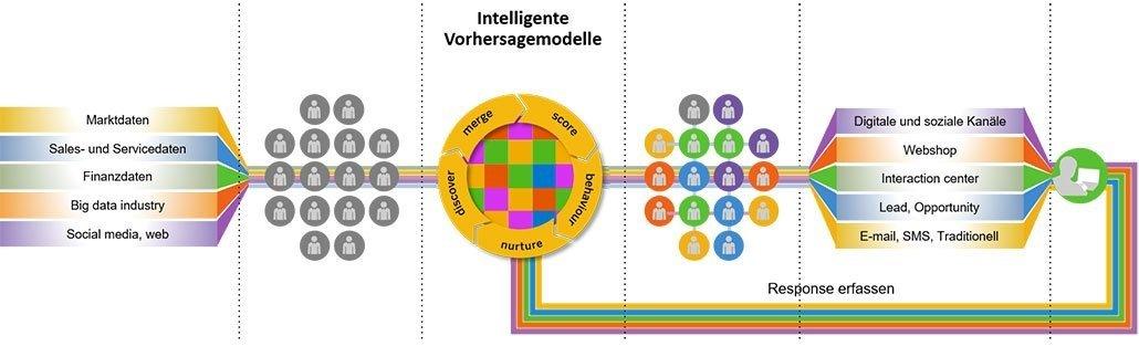 SAP Marketing Cloud Prozess