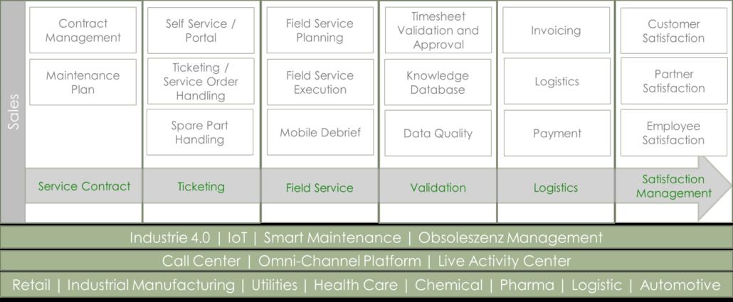 Ganzheitlicher Service Management Prozess-ADVANIS